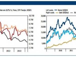 Metal Prices & Plant Optimisation