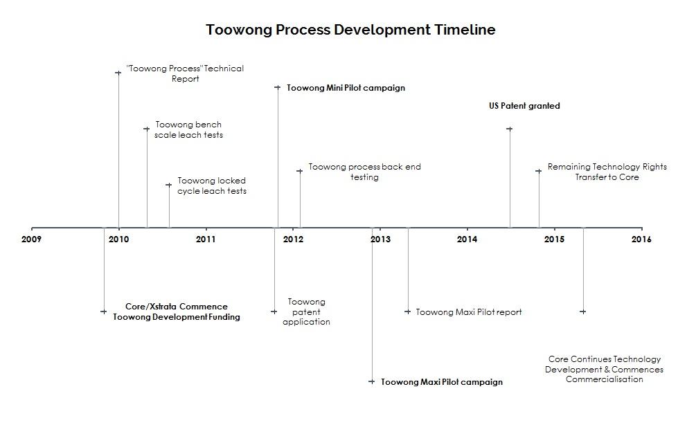 Toowong Development PNG